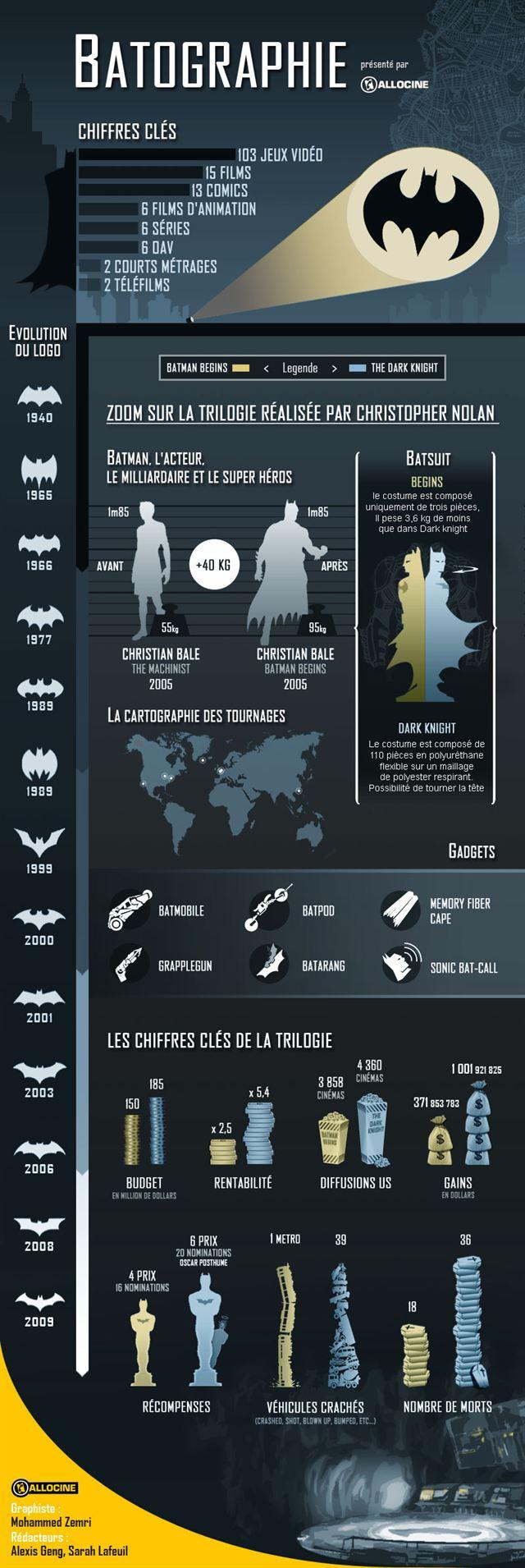 Trilogie Batman de Christopher Nolan [Infographie]